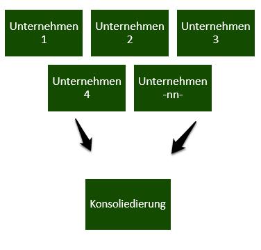 Rentas Controllingsoftware Konsolidierung
